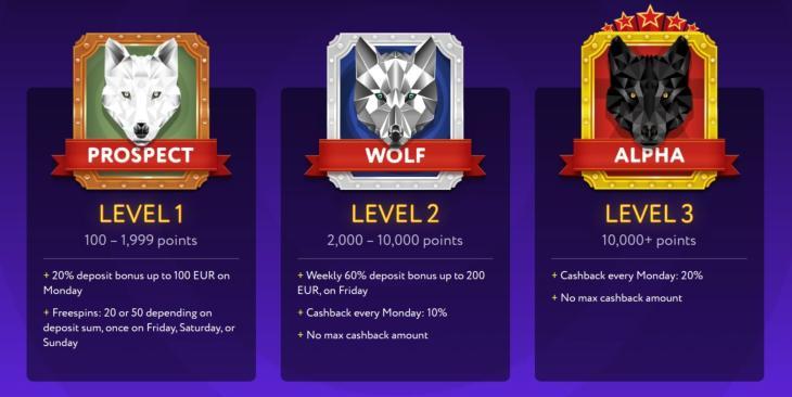SlotWolf Loyalitetsprogram